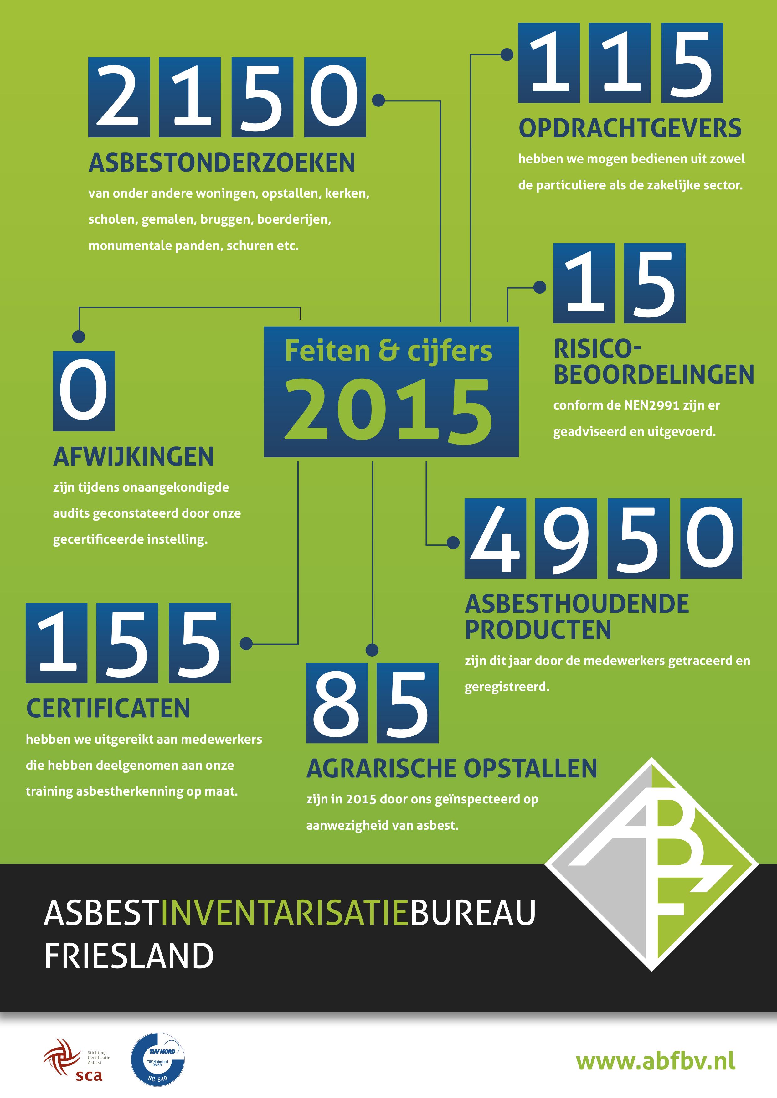 Factsheet uitgevoerde projecten 2015