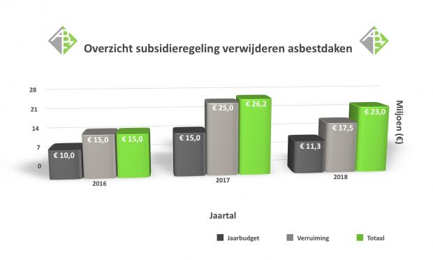 Afbeelding: Overzicht subsidieregeling verwijderen asbestdaken